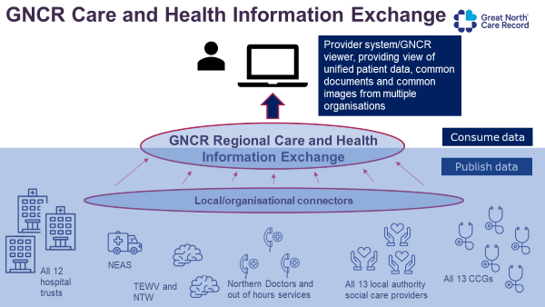 Great North Care Record - Care and Health Information Exchange