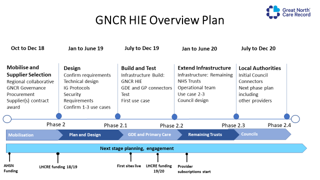 Estimated timeline for Care and Health Information Exchange implementation