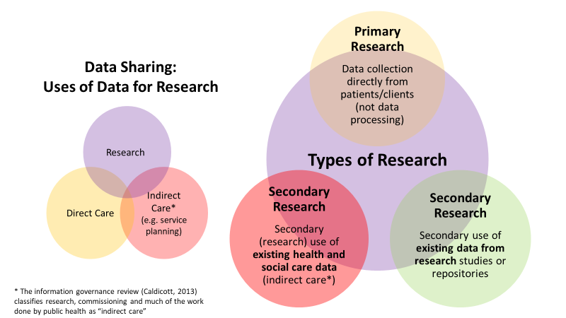 Venn diagrams showing how primary and secondary research overlap