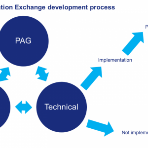 Diagram which shows how the PAG, SIGN group and technical teams work together to priortise data sets for the HIE