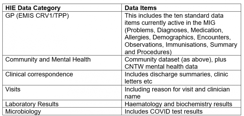 Table showing the data items shared on HIE